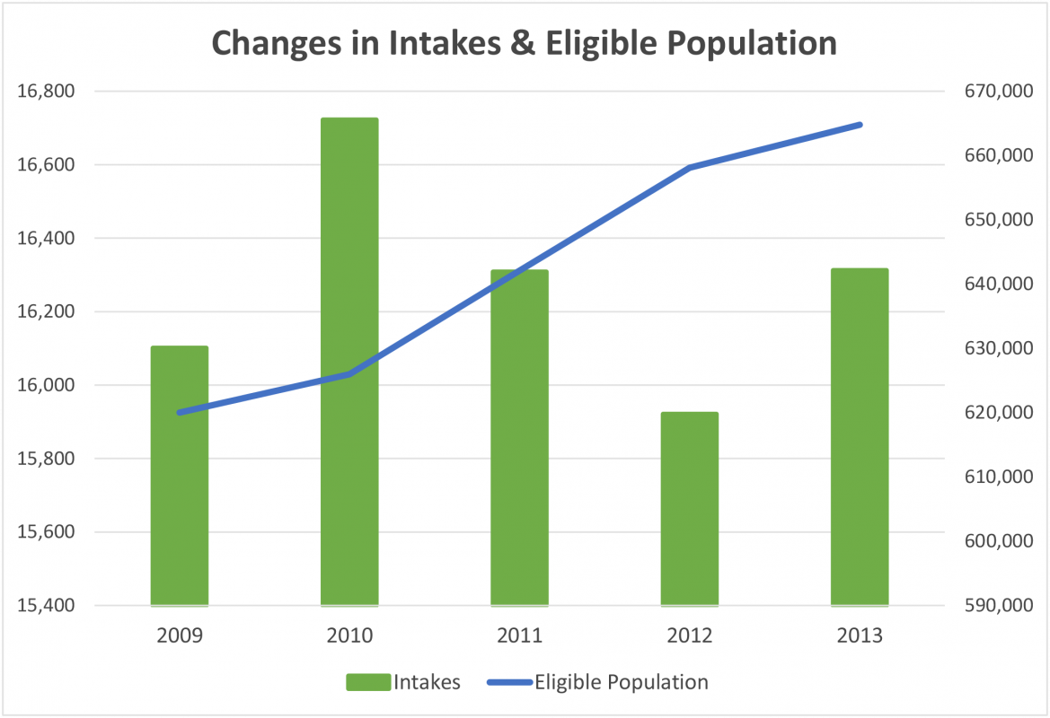 Changes in Inakes and Eligible Population