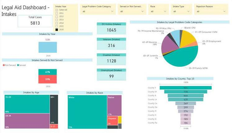 PowerBI Snapshot Example