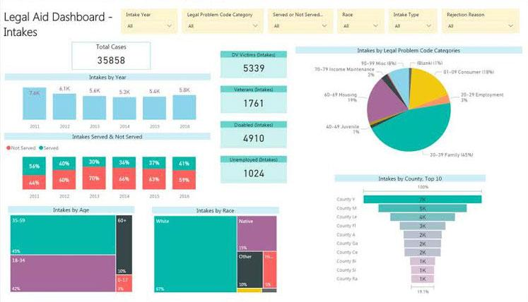 PowerBI Trend Example